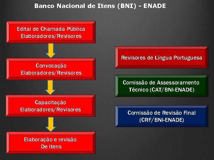 Banco Nacional de Itens (BNI) - ENADE Edital de Chamada Pública Elaboradores/Revisores de Língua