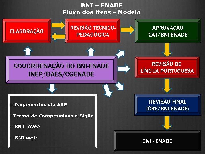 BNI – ENADE Fluxo dos itens - Modelo ELABORAÇÃO REVISÃO TÉCNICOPEDAGÓGICA COOORDENAÇÃO DO BNI-ENADE