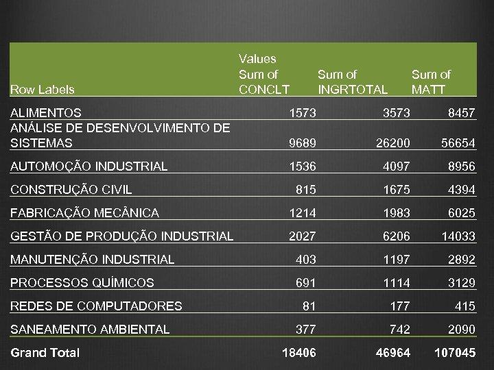 Row Labels Values Sum of CONCLT Sum of INGRTOTAL Sum of MATT ALIMENTOS ANÁLISE