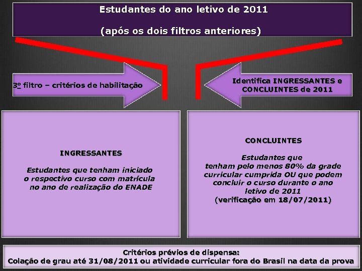 Estudantes do ano letivo de 2011 (após os dois filtros anteriores) 3 o filtro