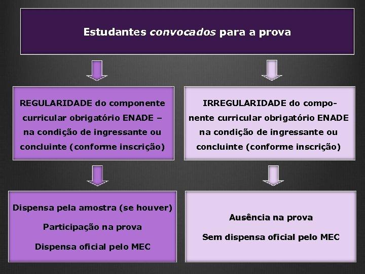 Estudantes convocados para a prova REGULARIDADE do componente IRREGULARIDADE do compo- curricular obrigatório ENADE