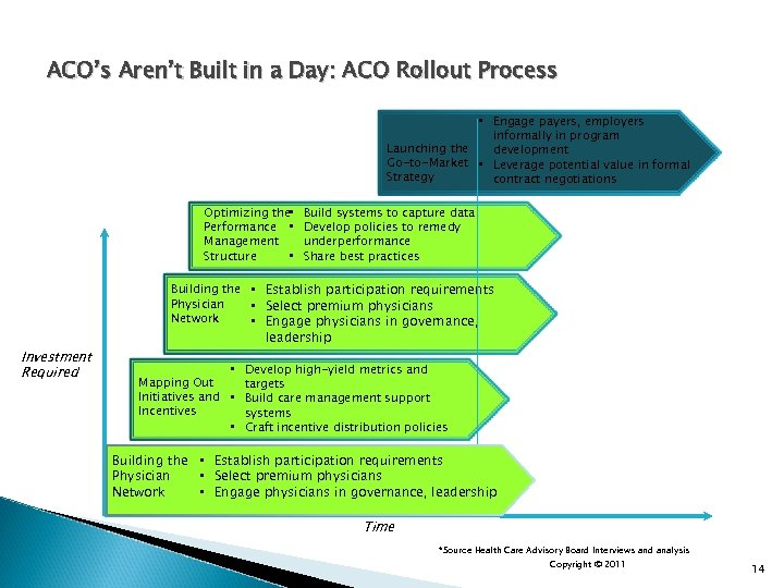 ACO's Aren't Built in a Day: ACO Rollout Process • Engage payers, employers informally
