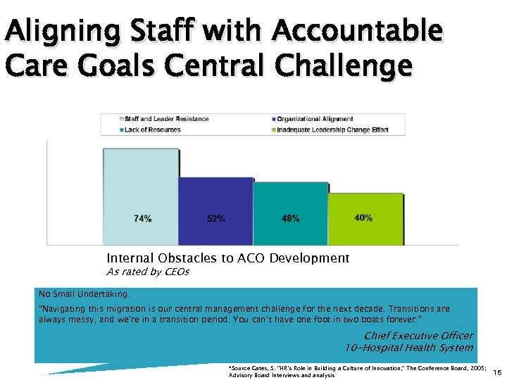 Aligning Staff with Accountable Care Goals Central Challenge Internal Obstacles to ACO Development As