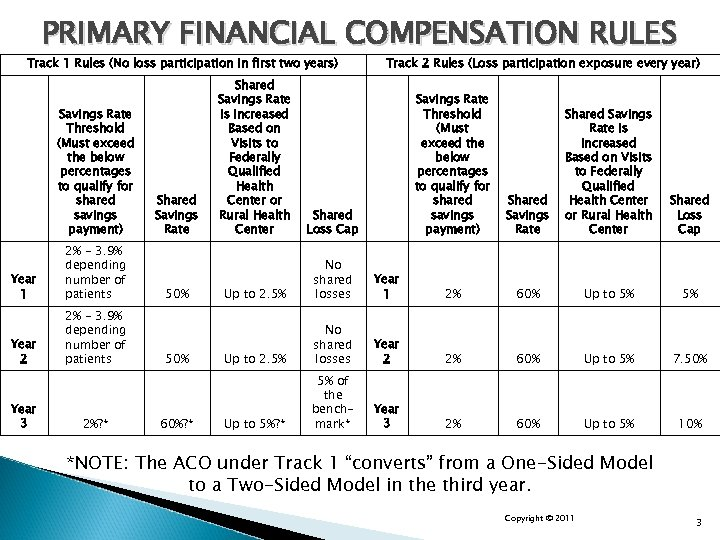 PRIMARY FINANCIAL COMPENSATION RULES Track 1 Rules (No loss participation in first two years)