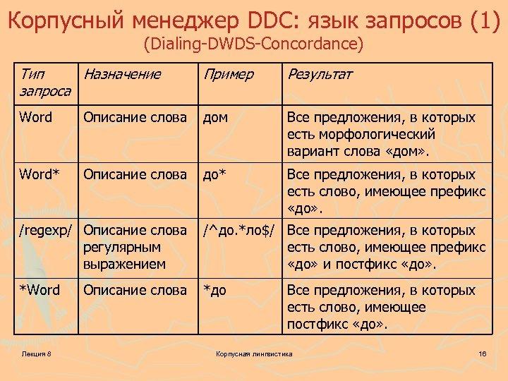 Корпусный менеджер DDC: язык запросов (1) (Dialing-DWDS-Concordance) Тип Назначение запроса Пример Результат Word Описание