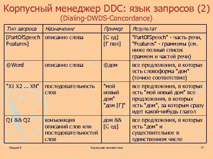 Корпусный менеджер DDC: язык запросов (2) (Dialing-DWDS-Concordance) Тип запроса Назначение Пример Результат [Part. Of.