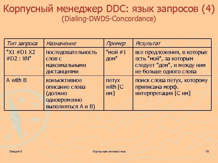 Корпусный менеджер DDC: язык запросов (4) (Dialing-DWDS-Concordance) Тип запроса Назначение Пример Результат