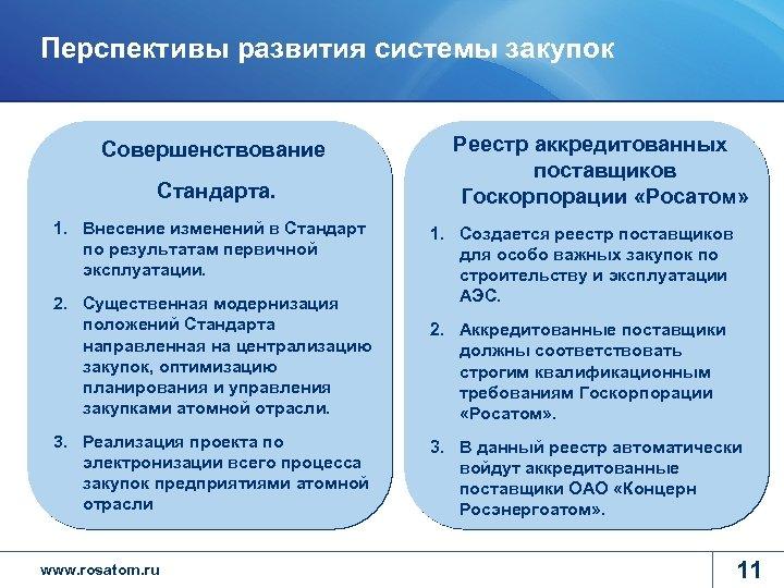 Перспективы развития системы закупок Совершенствование Стандарта. 1. Внесение изменений в Стандарт по результатам первичной