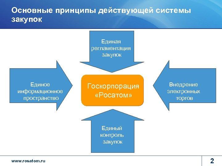 Основные принципы действующей системы закупок Единая регламентация закупок Единое информационное пространство Госкорпорация «Росатом» Внедрение