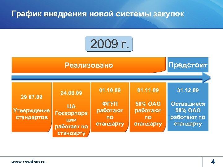 График внедрения новой системы закупок 2009 г. Предстоит Реализовано 29. 07. 09 24. 08.