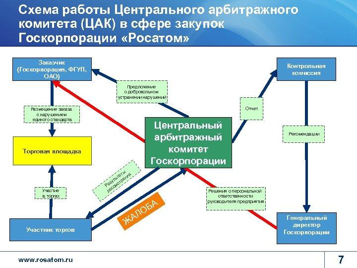 Схема работы Центрального арбитражного комитета (ЦАК) в сфере закупок Госкорпорации «Росатом» Заказчик (Госкорпорация, ФГУП,