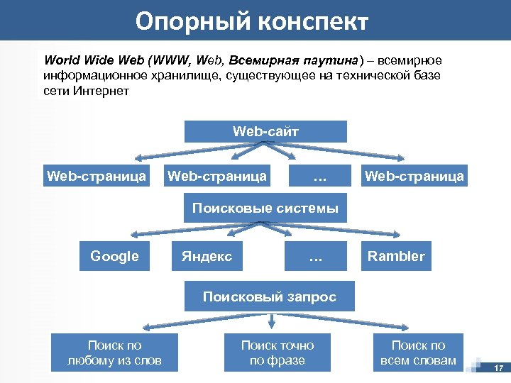 Опорный конспект World Wide Web (WWW, Web, Всемирная паутина) – всемирное информационное хранилище, существующее
