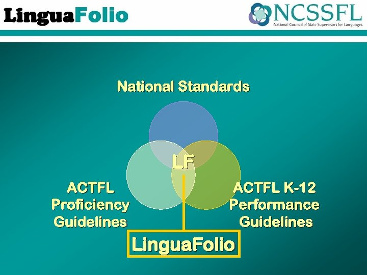 National Standards LF ACTFL Proficiency Guidelines ACTFL K-12 Performance Guidelines Lingua. Folio