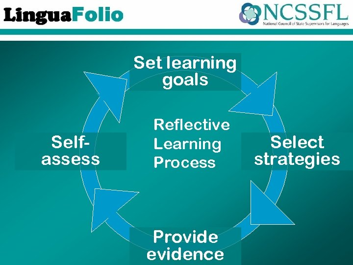 Set learning goals Selfassess Reflective Learning Process Provide evidence Select strategies