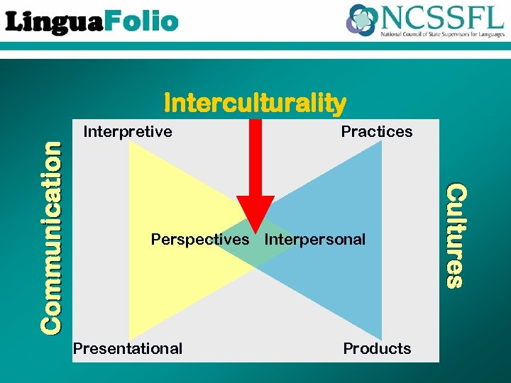 Interculturality Practices Perspectives Interpersonal Presentational Products Cultures Communication Interpretive
