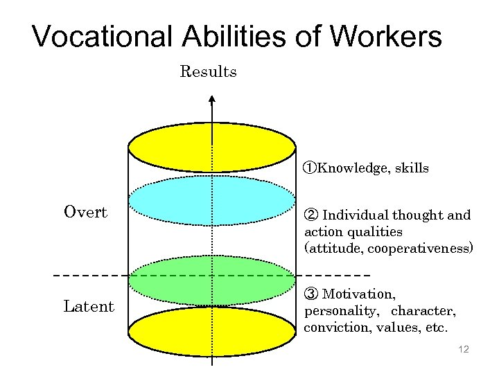 Vocational Abilities of Workers Results ①Knowledge, skills Overt Latent ② Individual thought and action