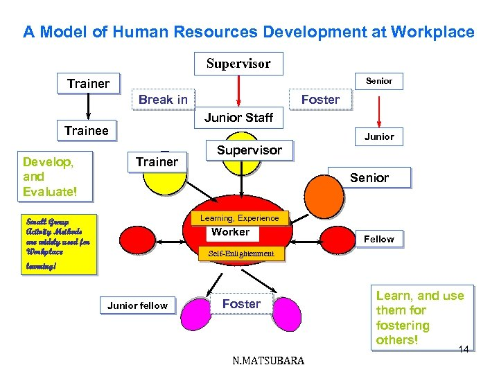 A Model of Human Resources Development at Workplace Supervisor Senior Trainer Break in Junior