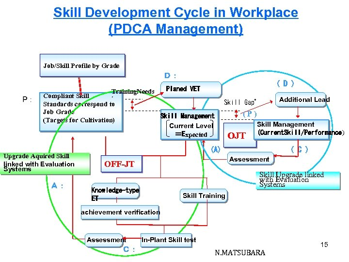 Skill Development Cycle in Workplace (PDCA Management) Job/Skill Profile by Grade D: ( D