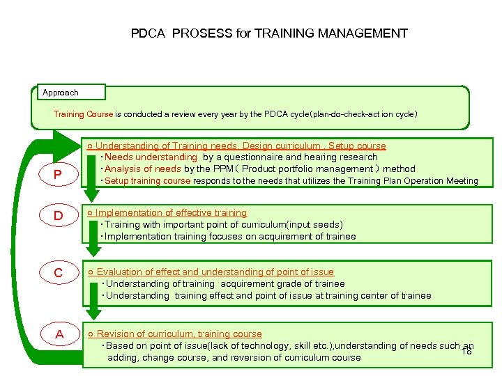 PDCA PROSESS for TRAINING MANAGEMENT  Approach Training Course is conducted a review every year