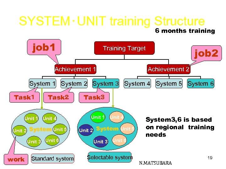 SYSTEM・UNIT training Structure 6 months training job 1 Training Target Achievement 1 job 2