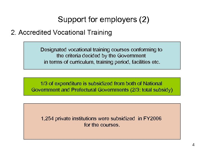 Support for employers (2) 2. Accredited Vocational Training Designated vocational training courses conforming to