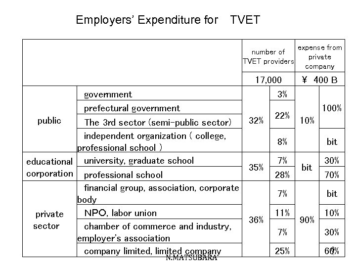 Employers' Expenditure for TVET  number of TVET providers   17, 000 3%  government  prefectural government