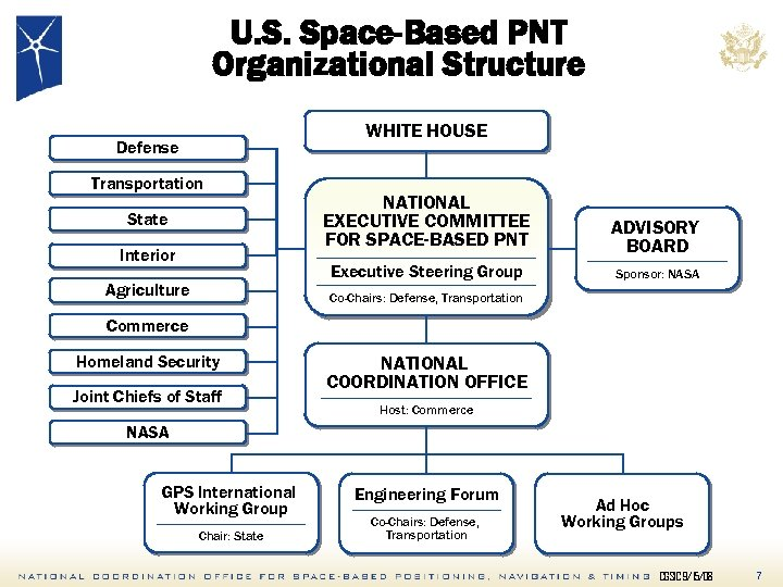 U. S. Space-Based PNT Organizational Structure WHITE HOUSE Defense Transportation Interior Agriculture ADVISORY BOARD