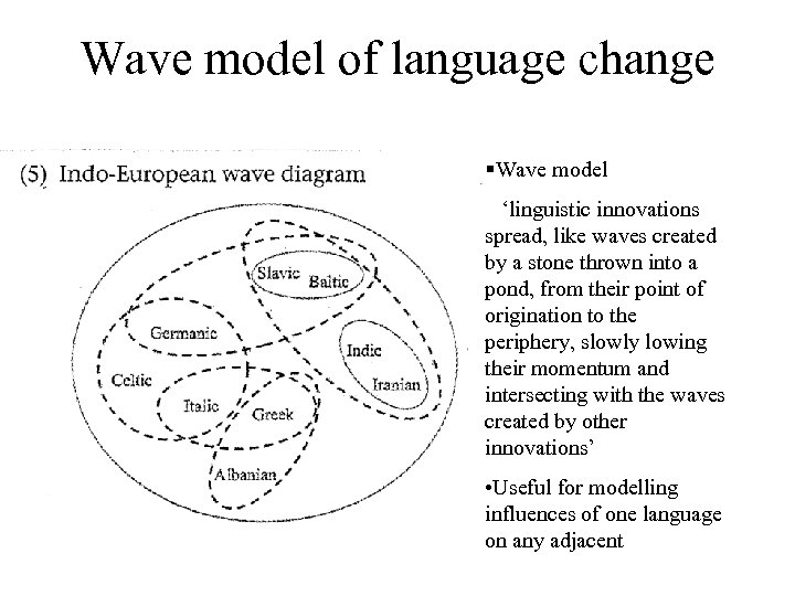 Wave model of language change §Wave model 'linguistic innovations spread, like waves created by
