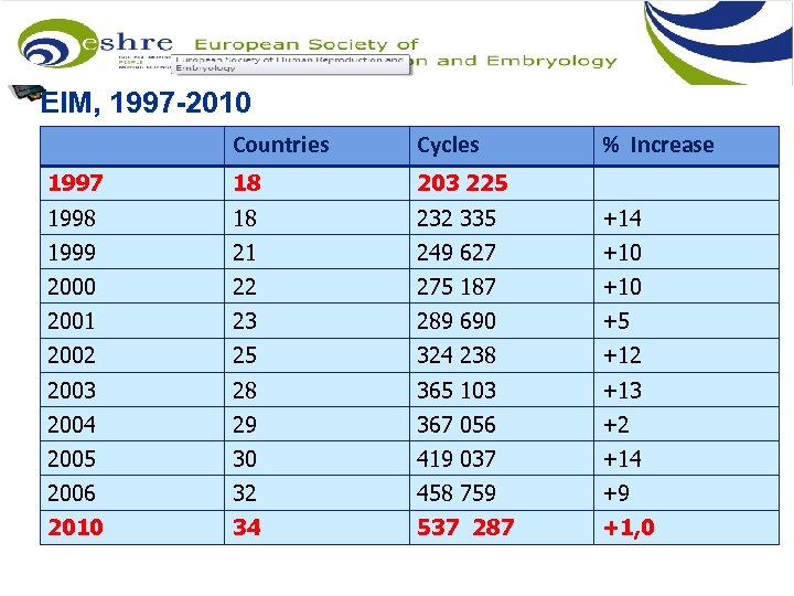 EIM, 1997 -2010 Countries Cycles % Increase 1997 18 203 225 1998 18 232
