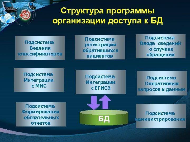 Структура программы организации доступа к БД Подсистема Ведения классификаторов Подсистема Интеграции с МИС Подсистема