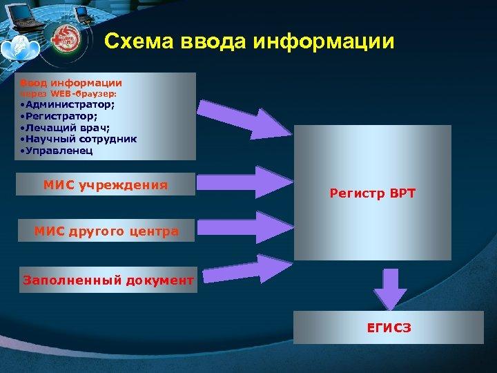 Схема ввода информации Ввод информации через WEB-браузер: • Администратор; • Регистратор; • Лечащий врач;