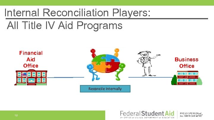 Internal Reconciliation Players: All Title IV Aid Programs Financial Aid Office Business Office Reconcile
