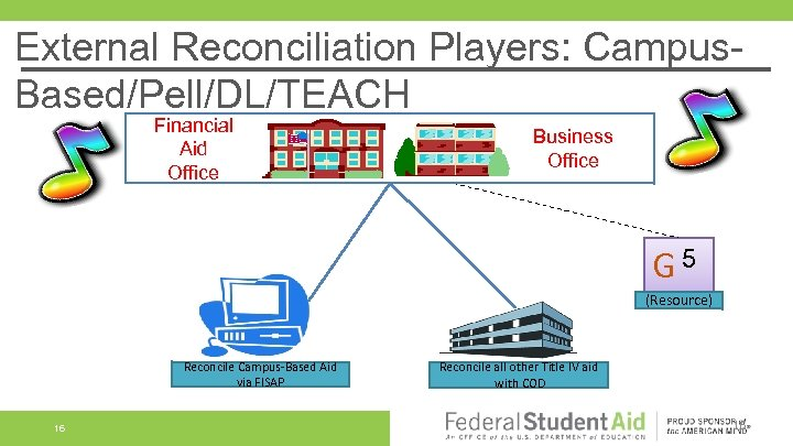External Reconciliation Players: Campus. Based/Pell/DL/TEACH Financial Aid Office Business Office G 5 (Resource) Reconcile