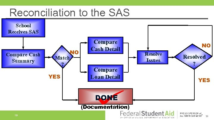 Reconciliation to the SAS School Receives SAS Compare Cash Summary Match ? YES NO