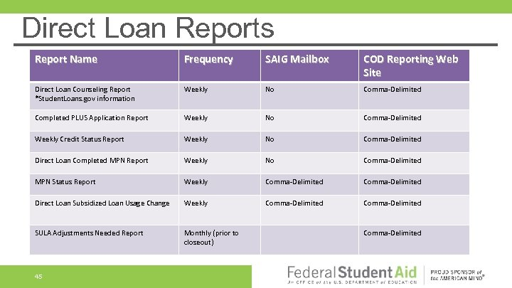Direct Loan Reports Report Name Frequency SAIG Mailbox COD Reporting Web Site Direct Loan