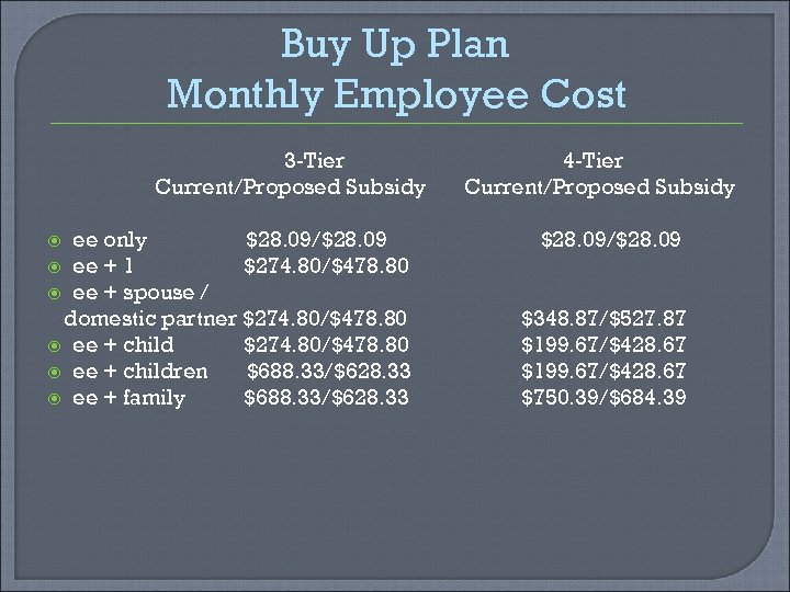 Buy Up Plan Monthly Employee Cost 3 -Tier Current/Proposed Subsidy ee only $28. 09/$28.