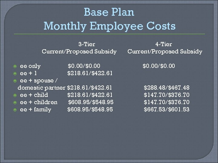 Base Plan Monthly Employee Costs 3 -Tier Current/Proposed Subsidy ee only $0. 00/$0. 00