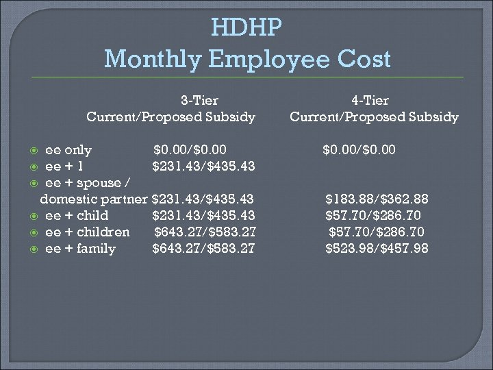 HDHP Monthly Employee Cost 3 -Tier Current/Proposed Subsidy ee only $0. 00/$0. 00 ee