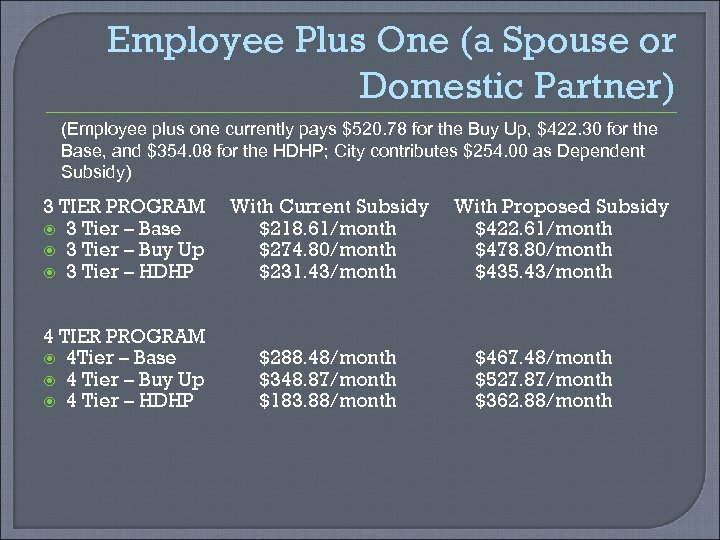 Employee Plus One (a Spouse or Domestic Partner) (Employee plus one currently pays $520.