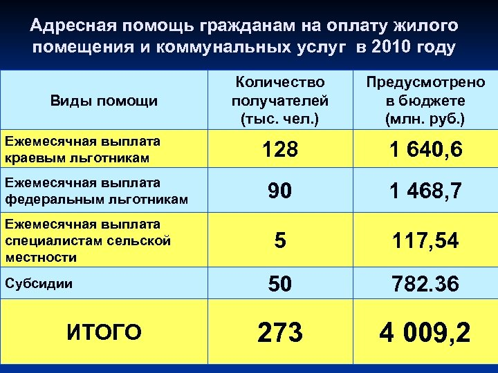 Адресная помощь гражданам на оплату жилого помещения и коммунальных услуг в 2010 году Виды