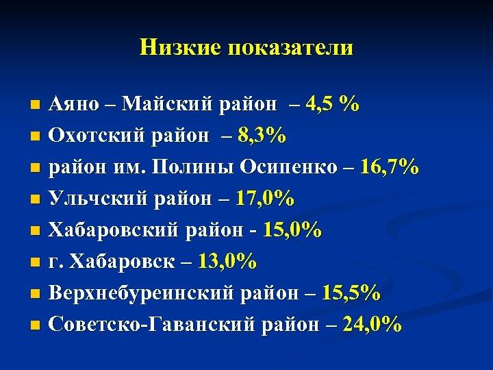 Низкие показатели Аяно – Майский район – 4, 5 % n Охотский район –