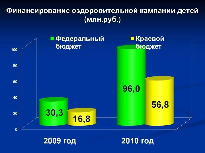 Финансирование оздоровительной кампании детей (млн. руб. )