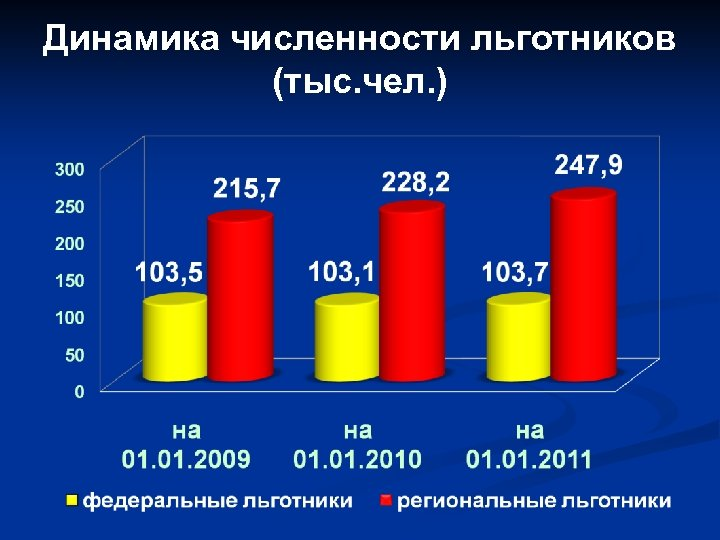 Динамика численности льготников (тыс. чел. )