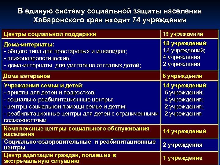 В единую систему социальной защиты населения Хабаровского края входят 74 учреждения Центры социальной поддержки