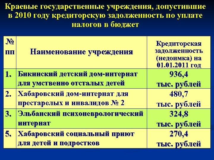 Краевые государственные учреждения, допустившие в 2010 году кредиторскую задолженность по уплате налогов в бюджет