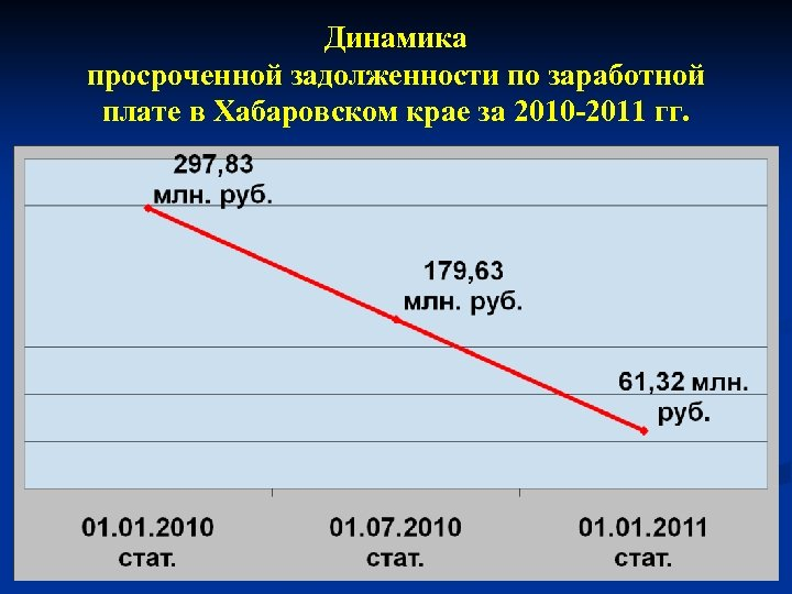 Динамика просроченной задолженности по заработной плате в Хабаровском крае за 2010 -2011 гг.
