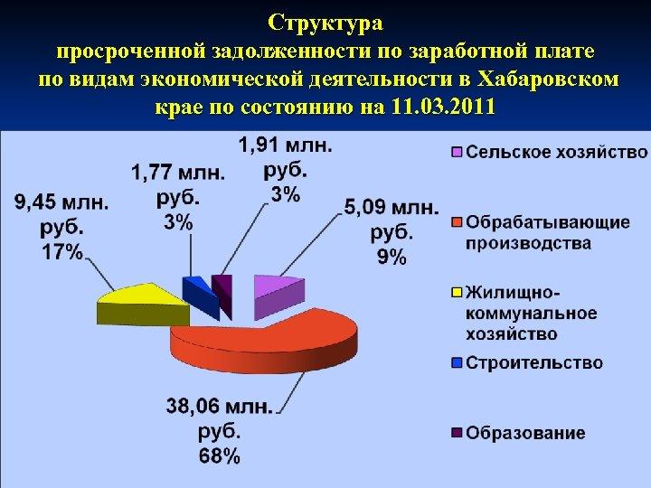 Структура просроченной задолженности по заработной плате по видам экономической деятельности в Хабаровском крае по