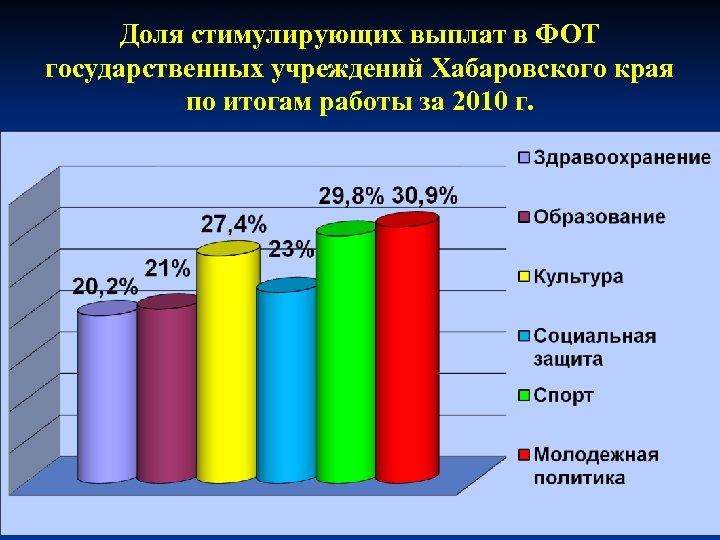 Доля стимулирующих выплат в ФОТ государственных учреждений Хабаровского края по итогам работы за 2010