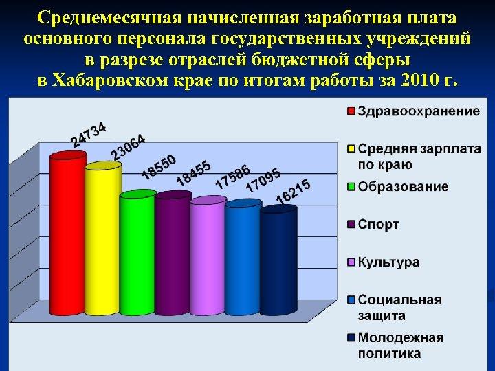 Среднемесячная начисленная заработная плата основного персонала государственных учреждений в разрезе отраслей бюджетной сферы в