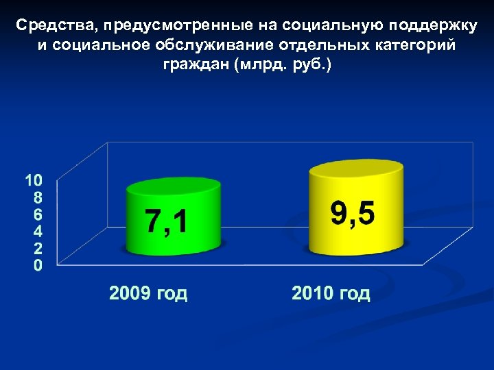 Средства, предусмотренные на социальную поддержку и социальное обслуживание отдельных категорий граждан (млрд. руб. )
